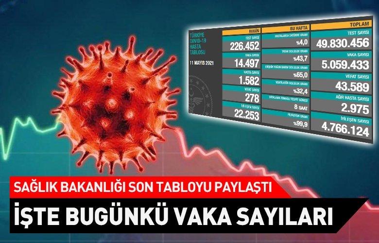 Son dakika: 11 Mayıs koronavirüs tablosu ve vaka sayısı Sağlık Bakanlığı tarafından açıklandı!