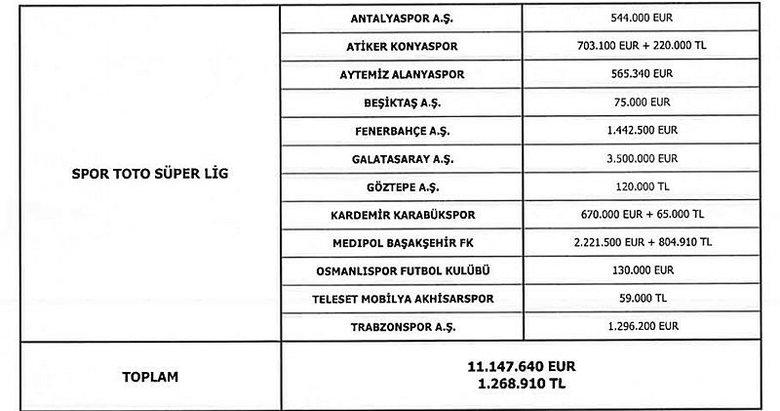 İşte kulüplerin menajerlere yaptığı ödemeler
