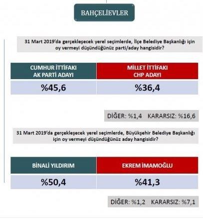 İstanbul'da ilçe ilçe yerel seçim anketi sonuçları