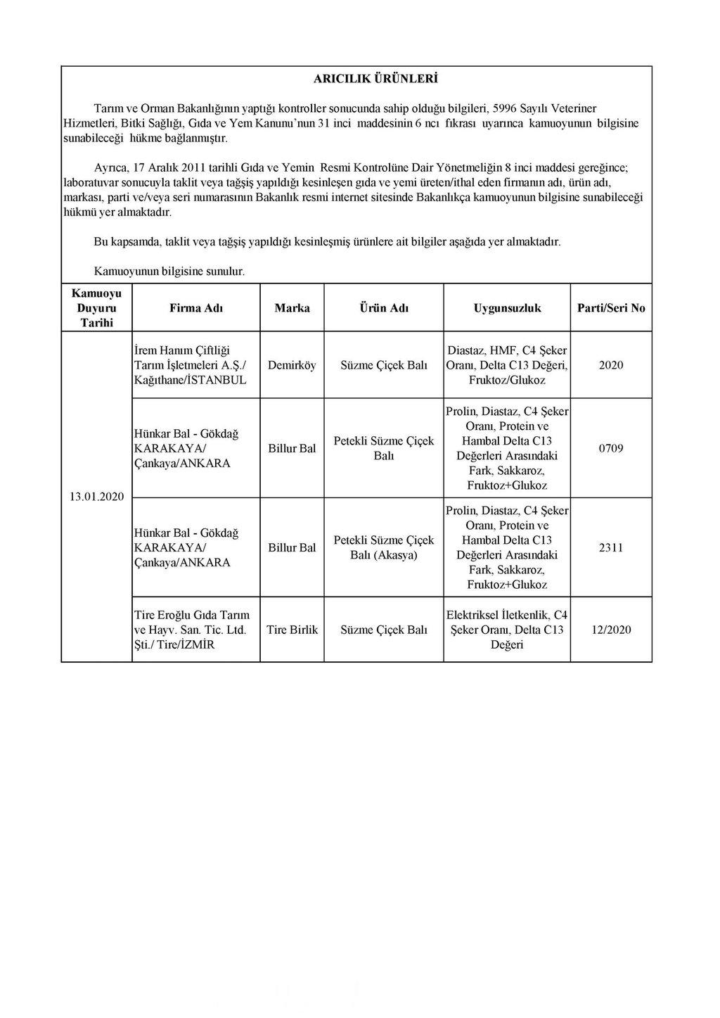 Tarım ve Orman Bakanlığı 386 parti ürünün hileli olduğunu açıkladı! İşte hileli ürünler listesi