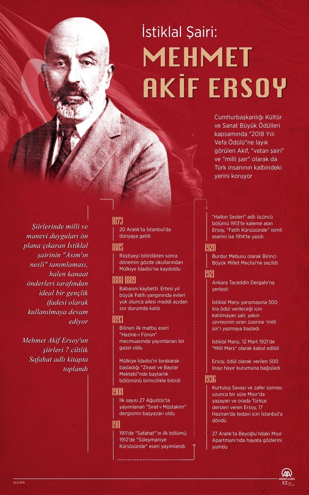 İstiklal Şairi Mehmet Akif Ersoy ölüm yıl dönümünde anılıyor