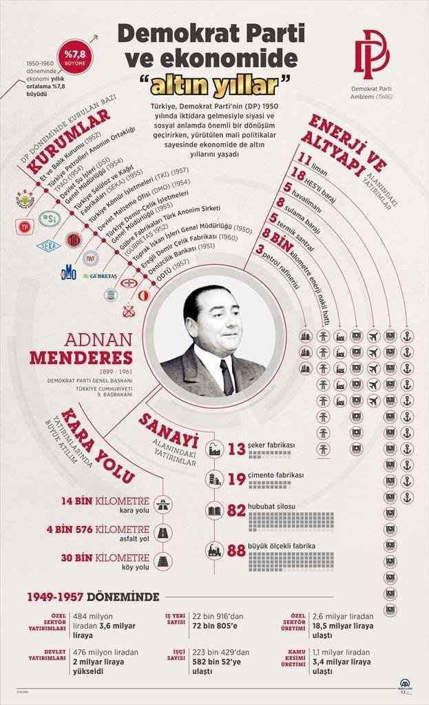 Adnan Menderes döneminde yaşanan ekonomik devrim