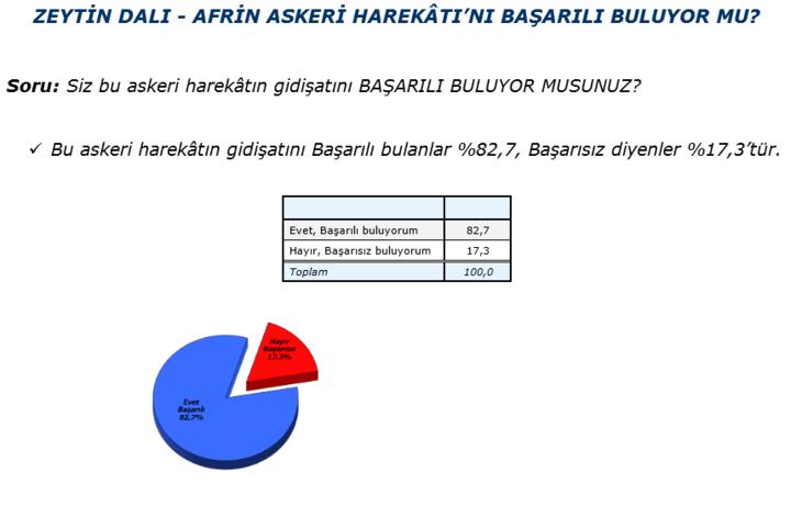 Cumhur İttifakı'na destek yüzde kaç?