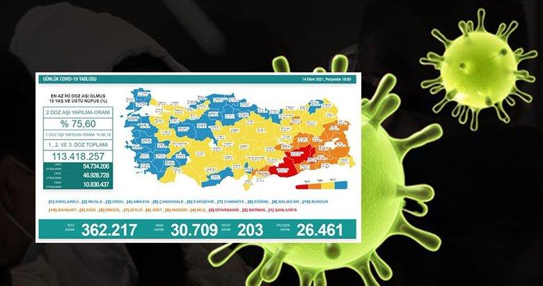 Sağlık Bakanlığı koronavirüs vaka tablosunu açıkladı